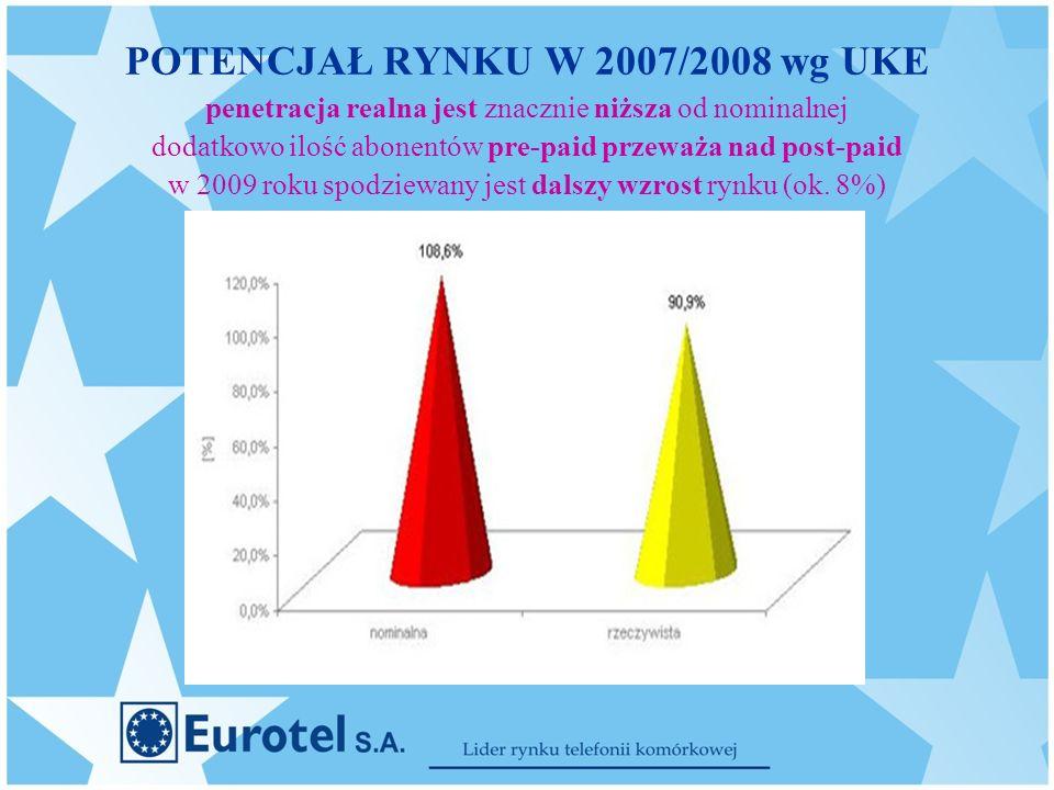 POTENCJAŁ RYNKU W 2007/2008 wg UKE penetracja realna jest znacznie niższa od nominalnej dodatkowo ilość abonentów pre-paid przeważa nad post-paid w 2009 roku spodziewany jest dalszy wzrost rynku (ok.