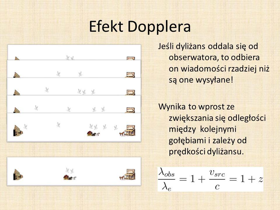 Efekt Dopplera Jeśli dyliżans oddala się od obserwatora, to odbiera on wiadomości rzadziej niż są one wysyłane! Wynika to wprost ze zwiększania się od