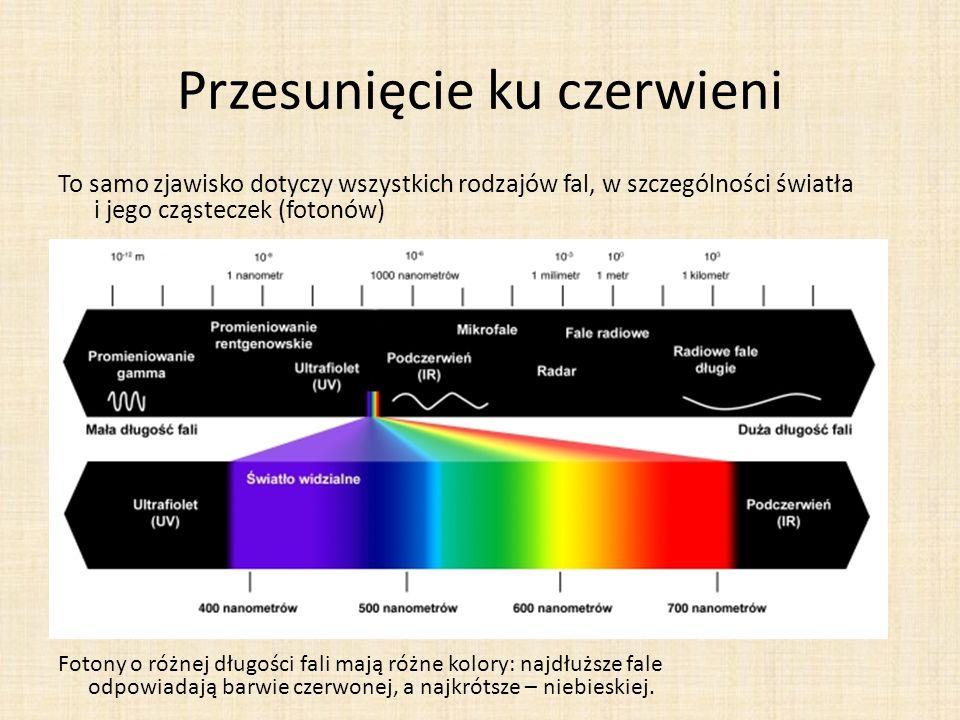 Przesunięcie ku czerwieni To samo zjawisko dotyczy wszystkich rodzajów fal, w szczególności światła i jego cząsteczek (fotonów) Fotony o różnej długości fali mają różne kolory: najdłuższe fale odpowiadają barwie czerwonej, a najkrótsze – niebieskiej.