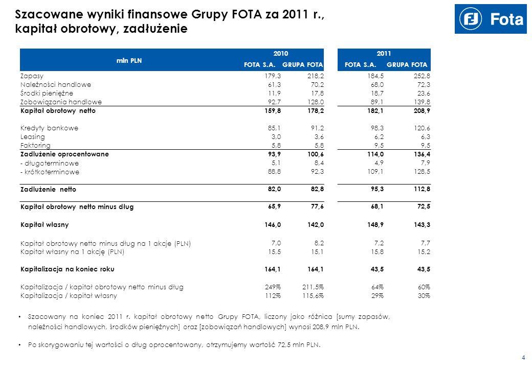 3 Szacowane wyniki finansowe spółek Grupy FOTA za 2011 r.
