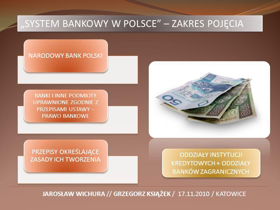 NARODOWY BANK POLSKI BANKI I INNE PODMIOTY UPRAWNIONE ZGODNIE Z PRZEPISAMI USTAWY – PRAWO BANKOWE PRZEPISY OKREŚLAJĄCE ZASADY ICH TWORZENIA SYSTEM BAN