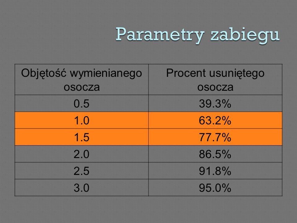 Objętość wymienianego osocza Procent usuniętego osocza 0.539.3% 1.063.2% 1.577.7% 2.086.5% 2.591.8% 3.095.0%