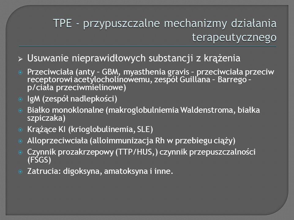 Usuwanie nieprawidłowych substancji z krążenia Przeciwciała (anty – GBM, myasthenia gravis – przeciwciała przeciw receptorowi acetylocholinowemu, zesp