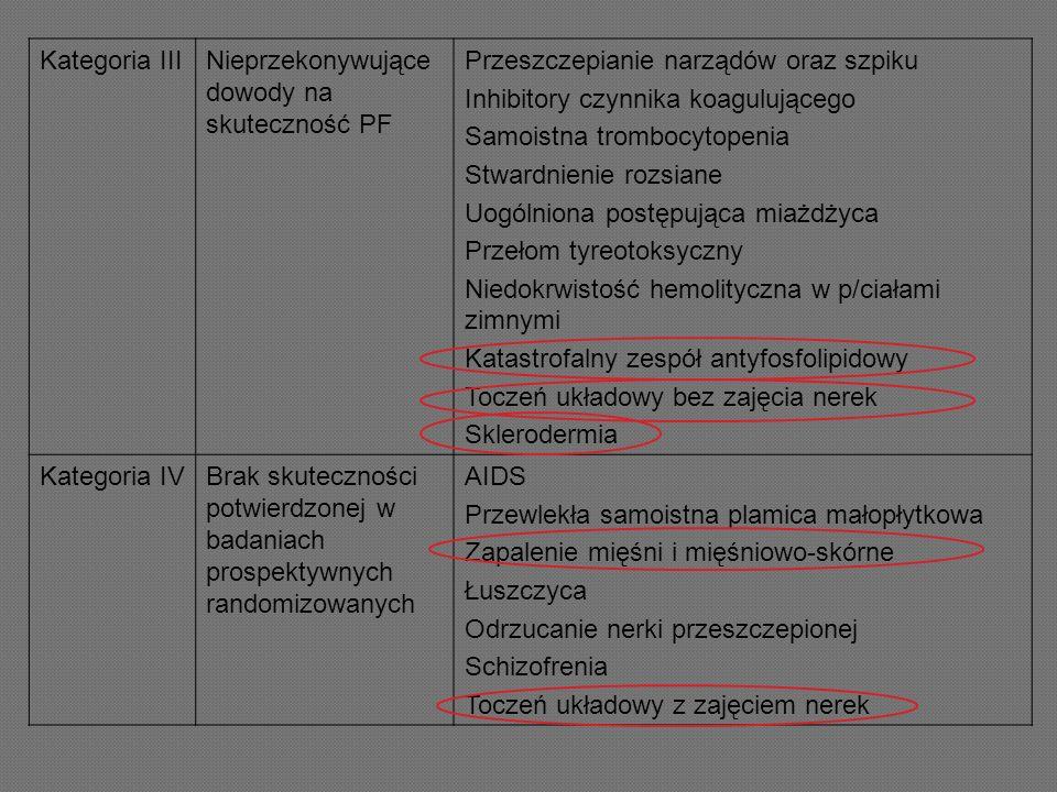 Kategoria IIINieprzekonywujące dowody na skuteczność PF Przeszczepianie narządów oraz szpiku Inhibitory czynnika koagulującego Samoistna trombocytopen