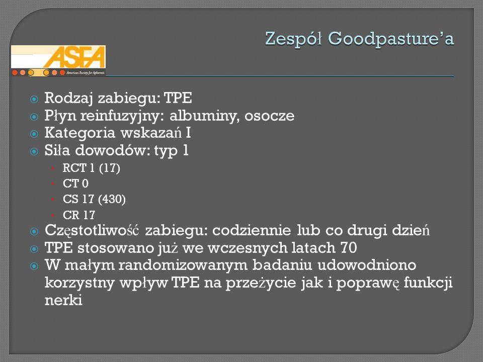 Rodzaj zabiegu: TPE P ł yn reinfuzyjny: albuminy, osocze Kategoria wskaza ń I Si ł a dowodów: typ 1 RCT 1 (17) CT 0 CS 17 (430) CR 17 Cz ę stotliwo ść