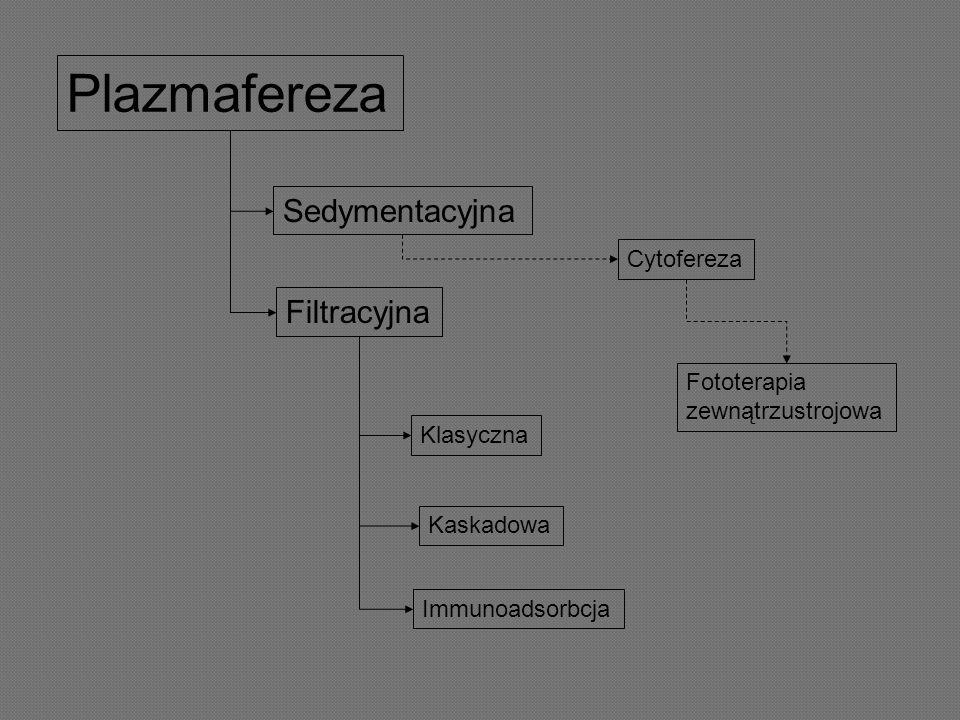 Plazmafereza Sedymentacyjna Filtracyjna Klasyczna Kaskadowa Immunoadsorbcja Cytofereza Fototerapia zewnątrzustrojowa