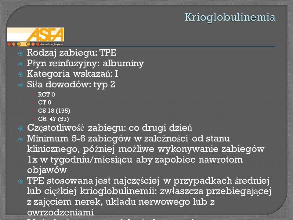Rodzaj zabiegu: TPE P ł yn reinfuzyjny: albuminy Kategoria wskaza ń : I Si ł a dowodów: typ 2 RCT 0 CT 0 CS 18 (195) CR 47 (57) Cz ę stotliwo ść zabie