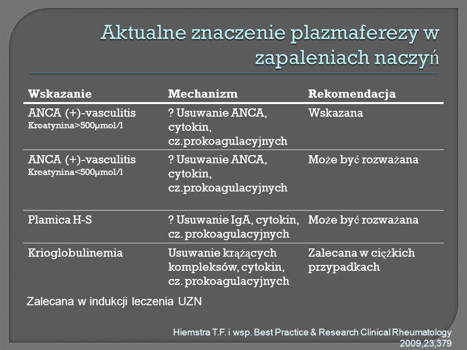 WskazanieMechanizmRekomendacja ANCA (+)-vasculitis Kreatynina>500µmol/l ? Usuwanie ANCA, cytokin, cz.prokoagulacyjnych Wskazana ANCA (+)-vasculitis Kr