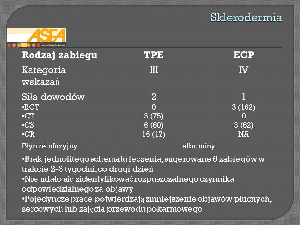 Rodzaj zabieguTPEECP Kategoria wskaza ń IIIIV Si ł a dowodów RCT CT CS CR 2 0 3 (75) 6 (60) 16 (17) 1 3 (162) 0 3 (62) NA P ł yn reinfuzyjnyalbuminy B