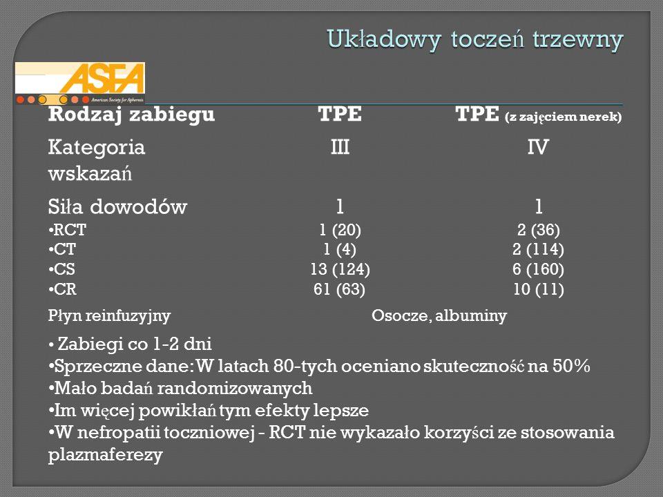 Rodzaj zabieguTPETPE (z zaj ę ciem nerek) Kategoria wskaza ń IIIIV Si ł a dowodów RCT CT CS CR 1 1 (20) 1 (4) 13 (124) 61 (63) 1 2 (36) 2 (114) 6 (160