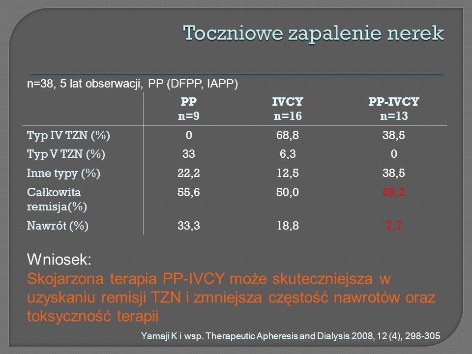 PP n=9 IVCY n=16 PP-IVCY n=13 Typ IV TZN (%)068,838,5 Typ V TZN (%)336,30 Inne typy (%)22,212,538,5 Ca ł kowita remisja(%) 55,650,069,2 Nawrót (%)33,3