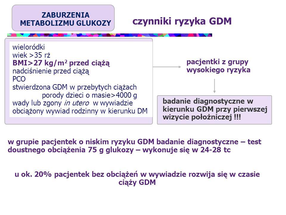 ZABURZENIA METABOLIZMU GLUKOZY czynniki ryzyka GDM wieloródki wiek >35 rż BMI>27 kg/m 2 przed ciążą nadciśnienie przed ciążą PCO stwierdzona GDM w prz