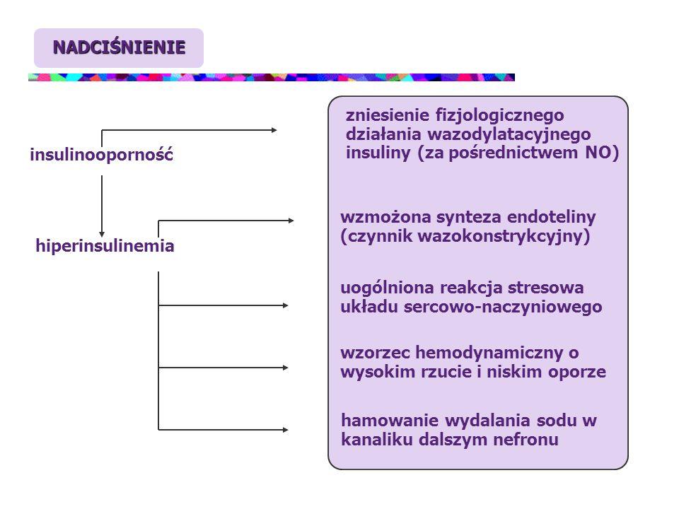 NADCIŚNIENIE insulinooporność zniesienie fizjologicznego działania wazodylatacyjnego insuliny (za pośrednictwem NO) hiperinsulinemia wzmożona synteza