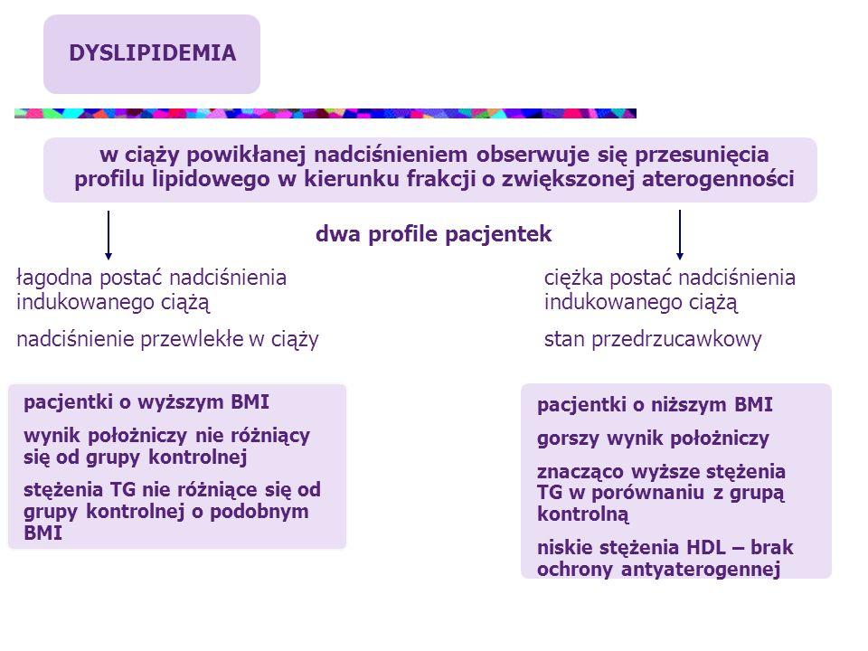 DYSLIPIDEMIA w ciąży powikłanej nadciśnieniem obserwuje się przesunięcia profilu lipidowego w kierunku frakcji o zwiększonej aterogenności łagodna pos