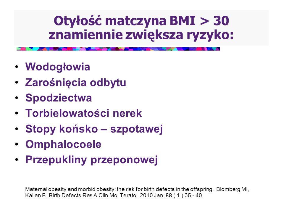 Otyłość matczyna BMI > 30 znamiennie zwiększa ryzyko: Wodogłowia Zarośnięcia odbytu Spodziectwa Torbielowatości nerek Stopy końsko – szpotawej Omphalo