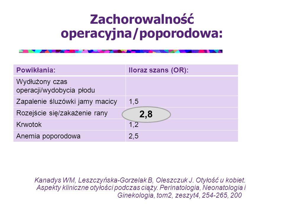 Zachorowalność operacyjna/poporodowa: Powikłania:Iloraz szans (OR): Wydłużony czas operacji/wydobycia płodu Zapalenie śluzówki jamy macicy1,5 Rozejści