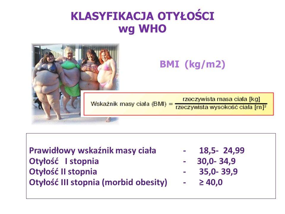 KLASYFIKACJA OTYŁOŚCI wg WHO Prawidłowy wskaźnik masy ciała- 18,5- 24,99 Otyłość I stopnia - 30,0- 34,9 Otyłość II stopnia- 35,0- 39,9 Otyłość III sto