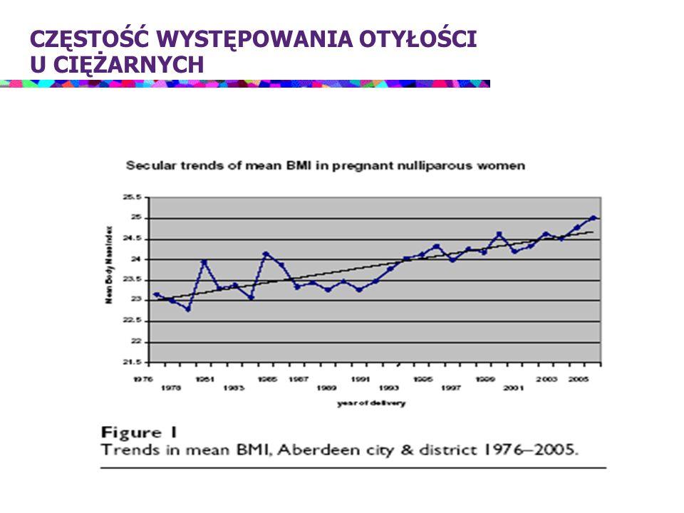 w Polsce częstość występowania otyłości w populacji ciężarnych szacuje się na 10-27% ( w Europie 6-36%) rozpoznawanie otyłości u kobiety ciężarnej: masa ciała przed zajściem w ciążę >90 kg masa ciała podczas pierwszej wizyty >110-120% należnej masy ciała BMI w czasie ciąży >30 kg/m 2 (Jarosz M.