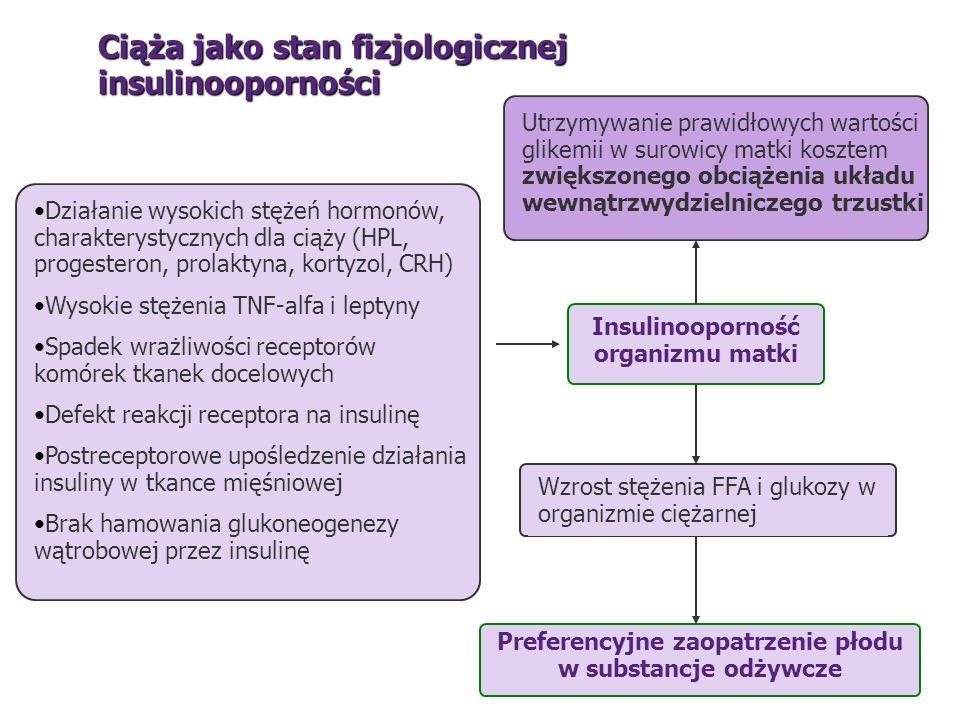 Ciąża jako stan fizjologicznej insulinooporności Działanie wysokich stężeń hormonów, charakterystycznych dla ciąży (HPL, progesteron, prolaktyna, kort