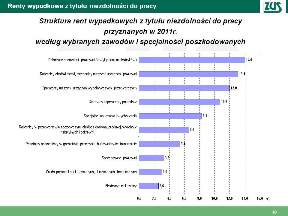 10 Renty wypadkowe z tytułu niezdolności do pracy Struktura rent wypadkowych z tytułu niezdolności do pracy przyznanych w 2011r. według wybranych zawo