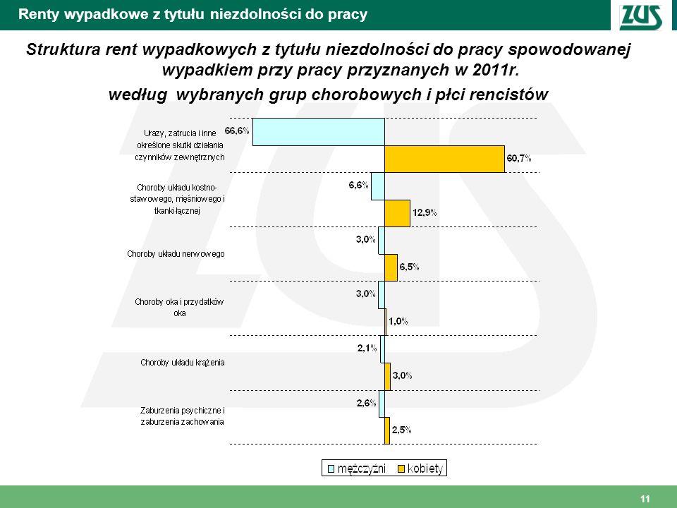 11 Renty wypadkowe z tytułu niezdolności do pracy Struktura rent wypadkowych z tytułu niezdolności do pracy spowodowanej wypadkiem przy pracy przyznan