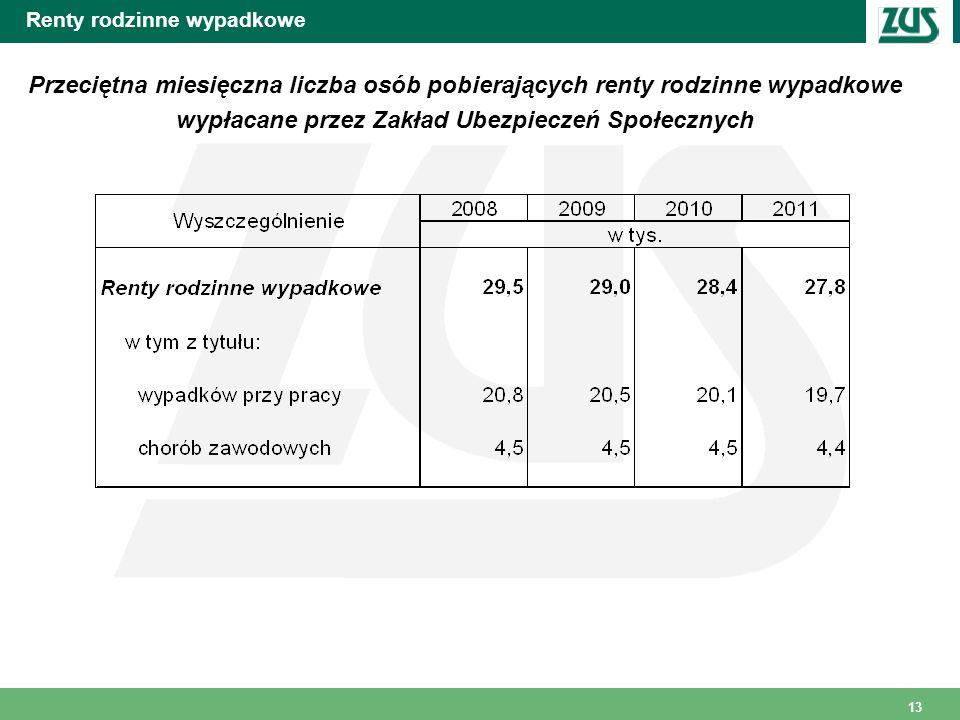 13 Renty rodzinne wypadkowe Przeciętna miesięczna liczba osób pobierających renty rodzinne wypadkowe wypłacane przez Zakład Ubezpieczeń Społecznych
