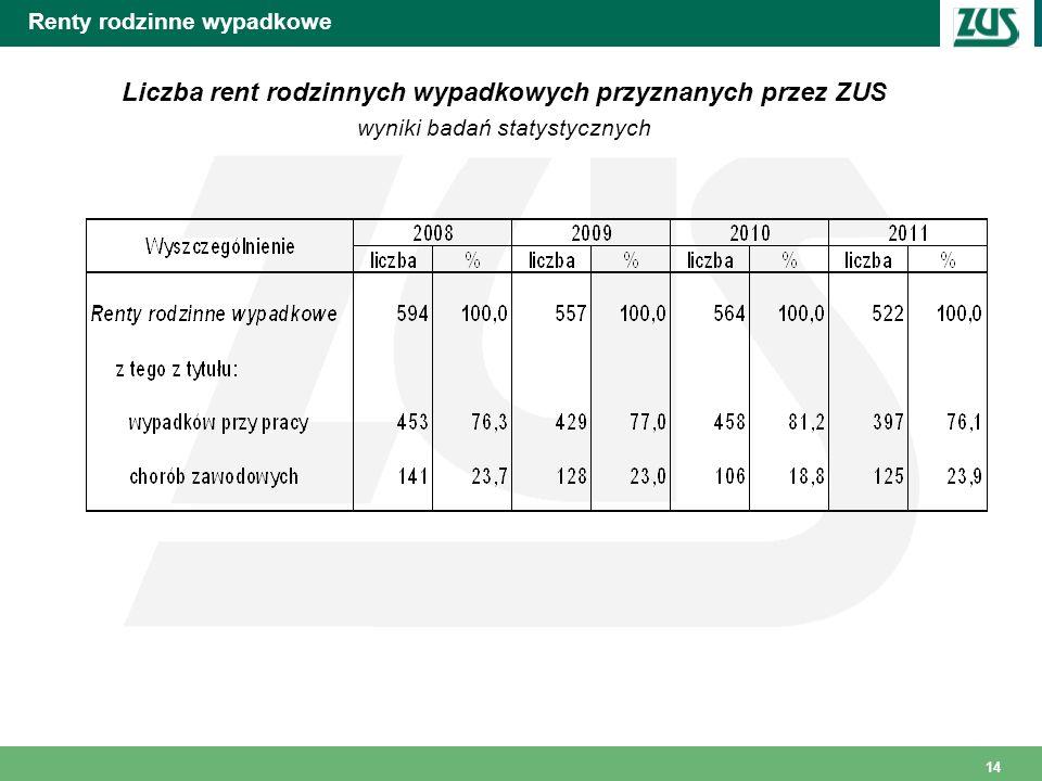 14 Renty rodzinne wypadkowe Liczba rent rodzinnych wypadkowych przyznanych przez ZUS wyniki badań statystycznych