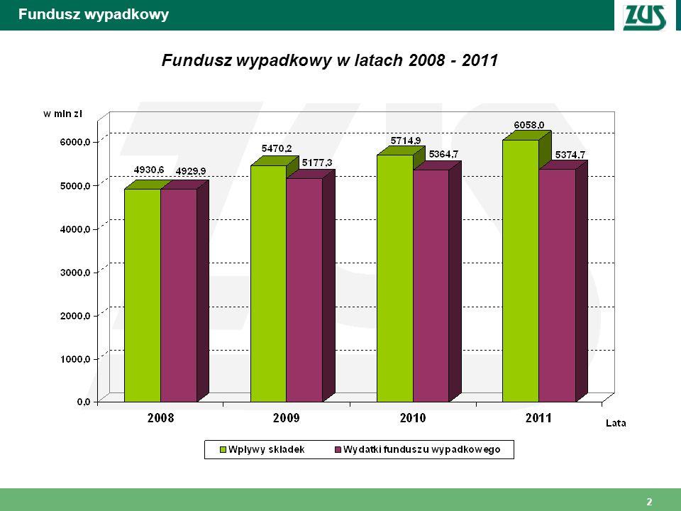 2 Fundusz wypadkowy Fundusz wypadkowy w latach 2008 - 2011