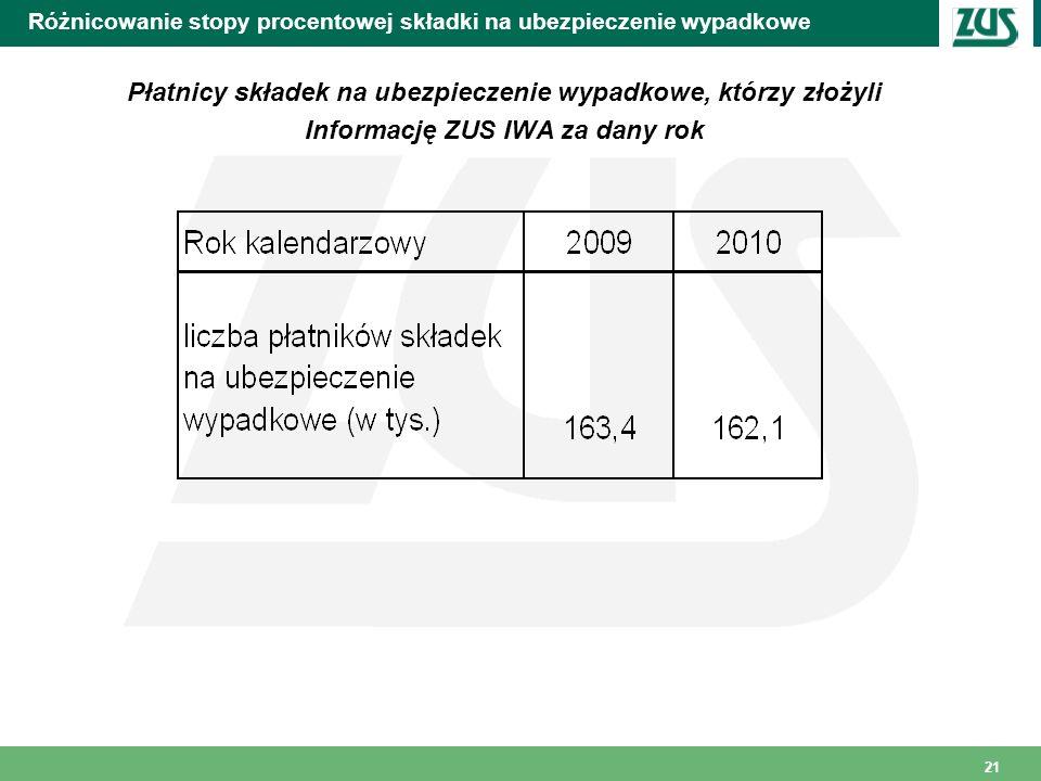 21 Różnicowanie stopy procentowej składki na ubezpieczenie wypadkowe Płatnicy składek na ubezpieczenie wypadkowe, którzy złożyli Informację ZUS IWA za