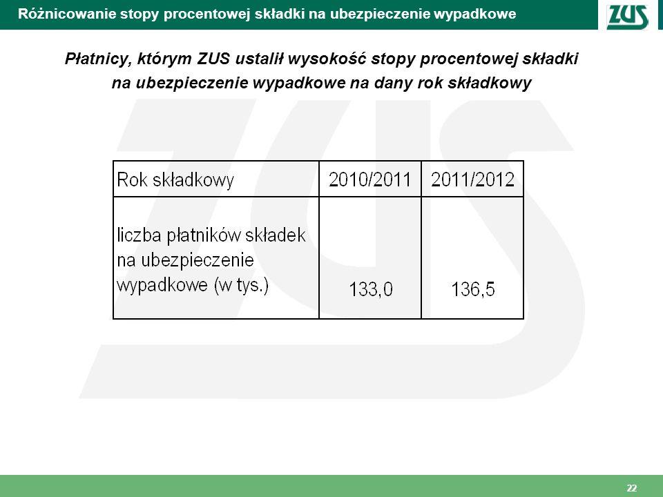 22 Różnicowanie stopy procentowej składki na ubezpieczenie wypadkowe Płatnicy, którym ZUS ustalił wysokość stopy procentowej składki na ubezpieczenie