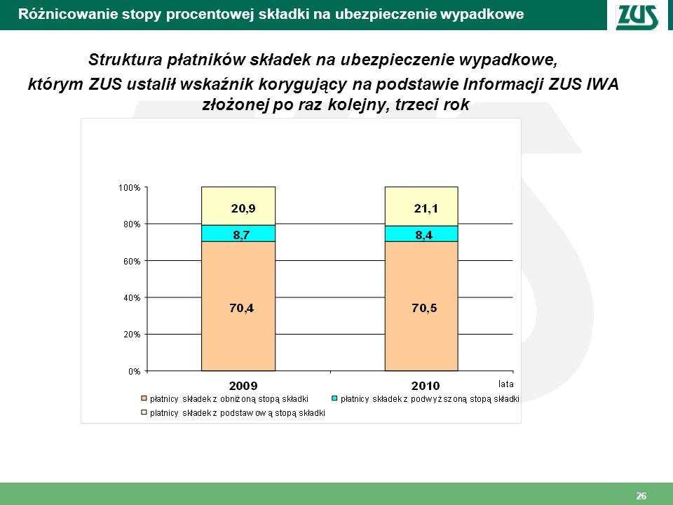 26 Różnicowanie stopy procentowej składki na ubezpieczenie wypadkowe Struktura płatników składek na ubezpieczenie wypadkowe, którym ZUS ustalił wskaźn