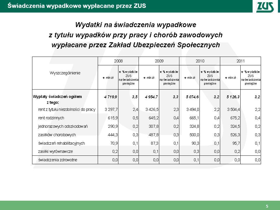 6 Świadczenia wypadkowe wypłacane przez ZUS Struktura wydatków na świadczenia wypadkowe z tytułu wypadków przy pracy i chorób zawodowych wypłaconych przez ZUS w 2011r.