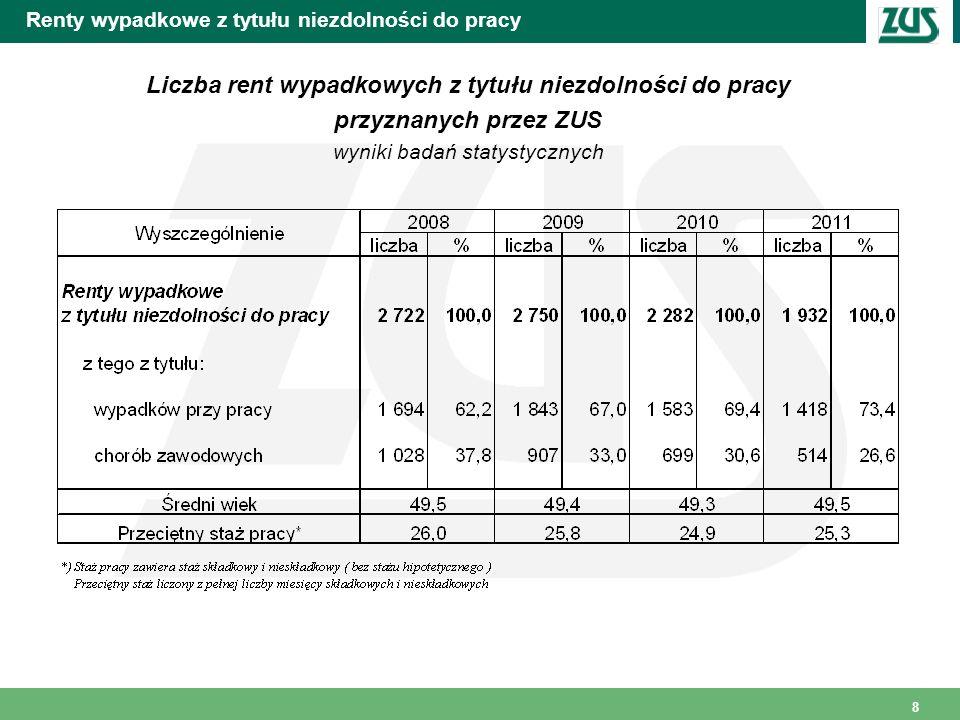 9 Renty wypadkowe z tytułu niezdolności do pracy Struktura rent z tytułu niezdolności do pracy wypadkowych przyznanych w 2011r.