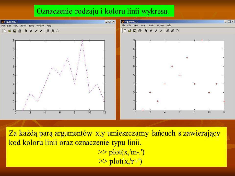 Oznaczenie rodzaju i koloru linii wykresu. Za każdą parą argumentów x,y umieszczamy łańcuch s zawierający kod koloru linii oraz oznaczenie typu linii.