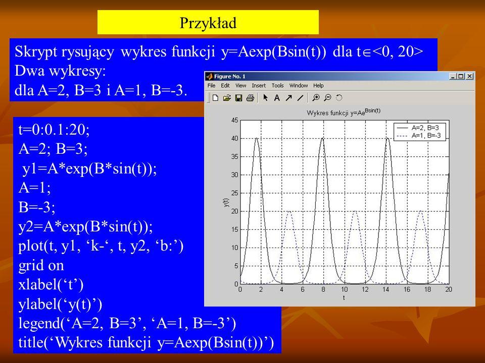Przykład Skrypt rysujący wykres funkcji y=Aexp(Bsin(t)) dla t Dwa wykresy: dla A=2, B=3 i A=1, B=-3. t=0:0.1:20; A=2; B=3; y1=A*exp(B*sin(t)); A=1; B=