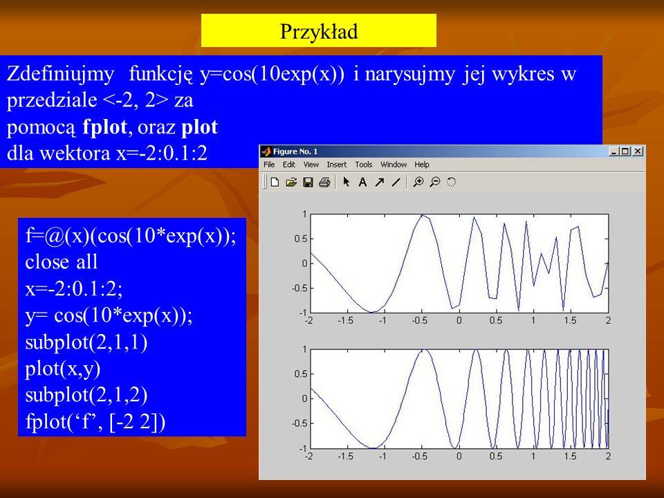 Przykład Zdefiniujmy funkcję y=cos(10exp(x)) i narysujmy jej wykres w przedziale za pomocą fplot, oraz plot dla wektora x=-2:0.1:2 f=@(x)(cos(10*exp(x