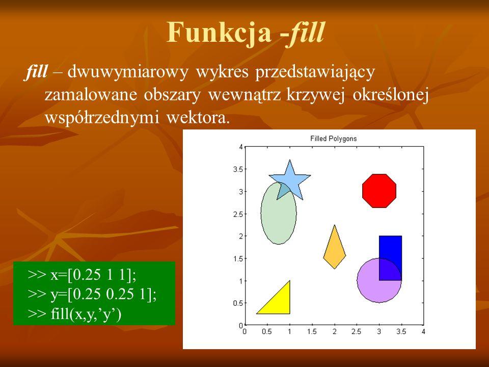 Funkcja -fill fill – dwuwymiarowy wykres przedstawiający zamalowane obszary wewnątrz krzywej określonej współrzednymi wektora. >> x=[0.25 1 1]; >> y=[