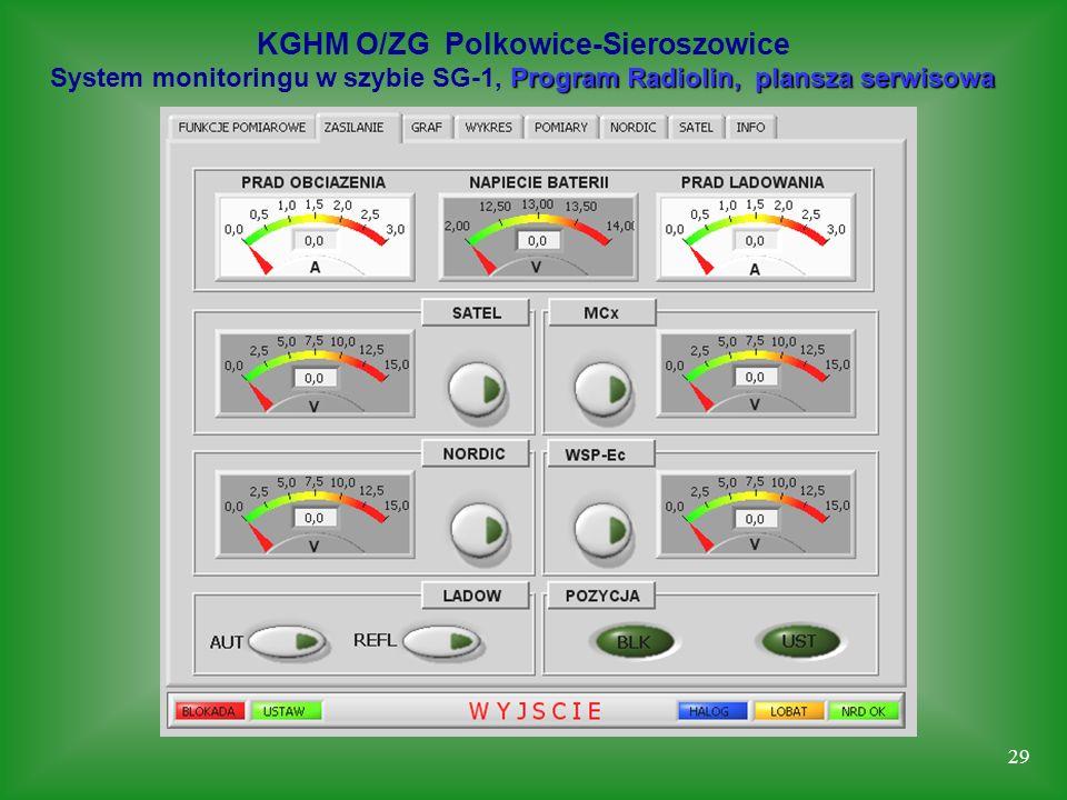 29 KGHM O/ZG Polkowice-Sieroszowice Program Radiolin, plansza serwisowa System monitoringu w szybie SG-1, Program Radiolin, plansza serwisowa