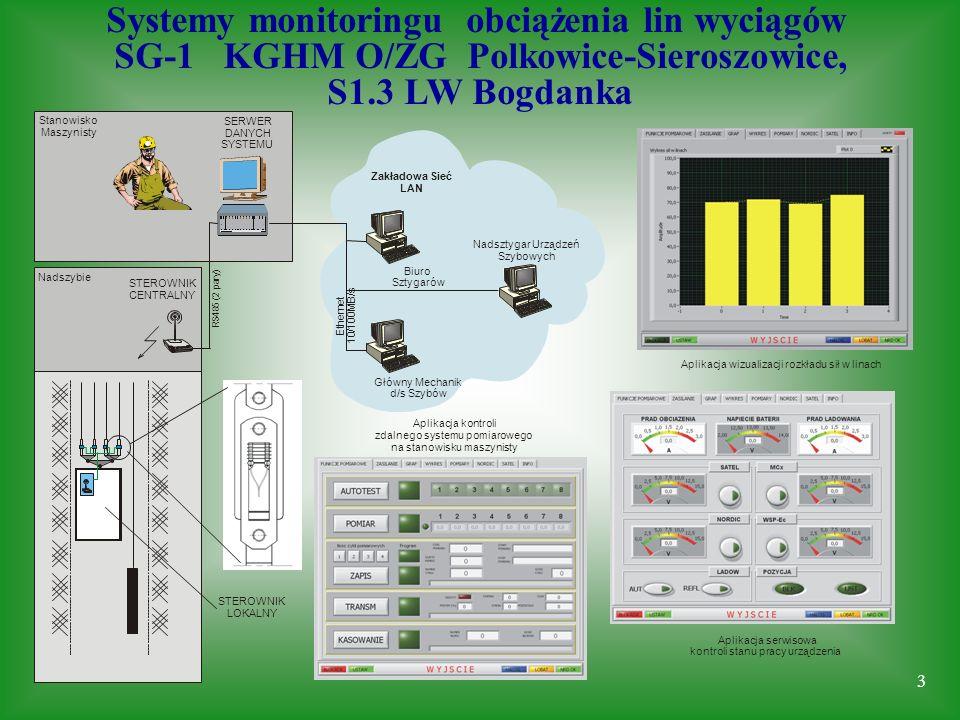 3 R S 4 8 5 ( 2 p a r y ) E t h e r n e t 1 0 / 1 0 0 M B / s Biuro Sztygarów Główny Mechanik d/s Szybów Nadszybie STEROWNIK CENTRALNY Stanowisko Masz