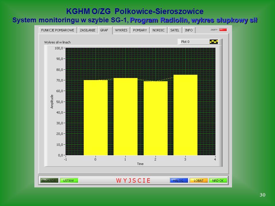 30 KGHM O/ZG Polkowice-Sieroszowice Program Radiolin, wykres słupkowy sił System monitoringu w szybie SG-1, Program Radiolin, wykres słupkowy sił