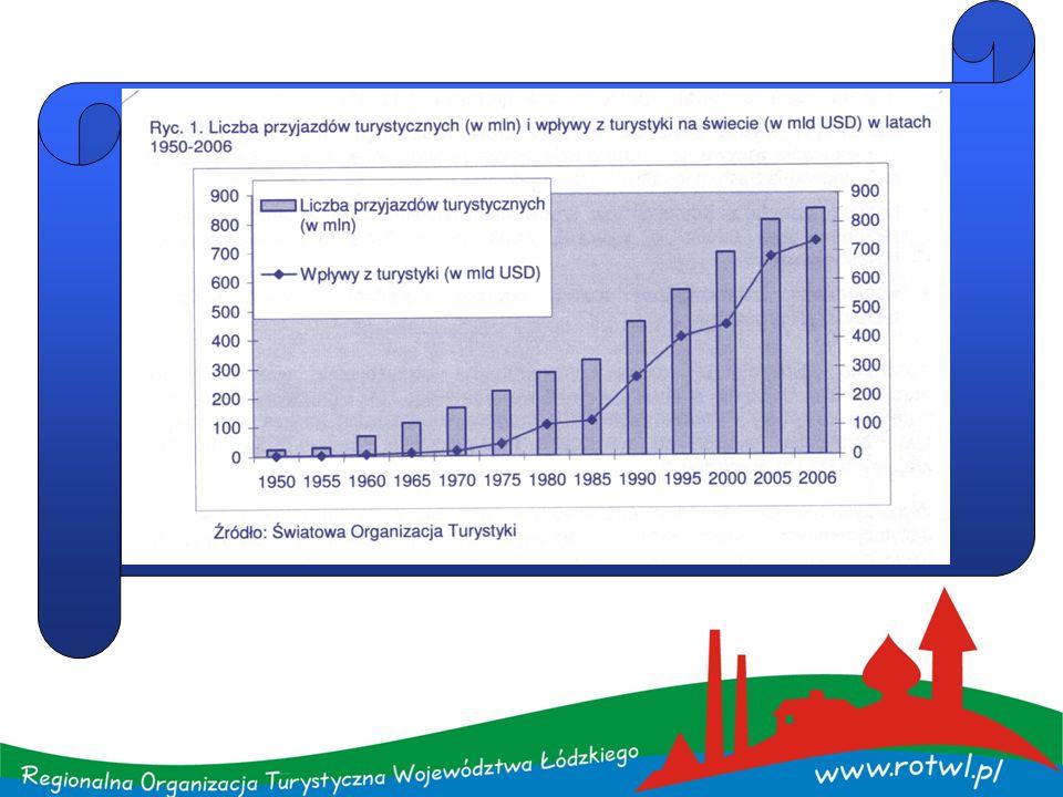 Unia Europejska na turystykę przypada 10% wszystkich wydatków konsumpcyjnych na turystykę przypada 9% wszystkich miejsc pracy przemysł turystyczny sam w sobie stwarza miejsce dla 2 milionów różnych typów działalności zawodów, zajęć, a ponadto tworzy inne (okołoturystyczne) miejsca pracy