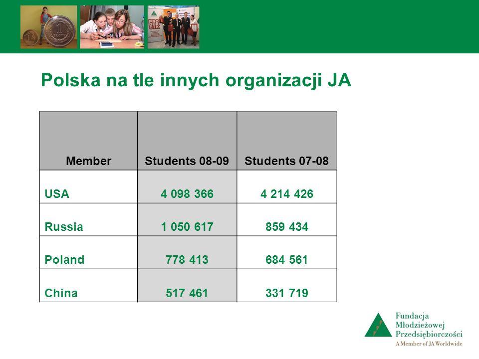 Polska na tle innych organizacji JA MemberStudents 08-09Students 07-08 USA4 098 3664 214 426 Russia1 050 617859 434 Poland778 413684 561 China517 4613