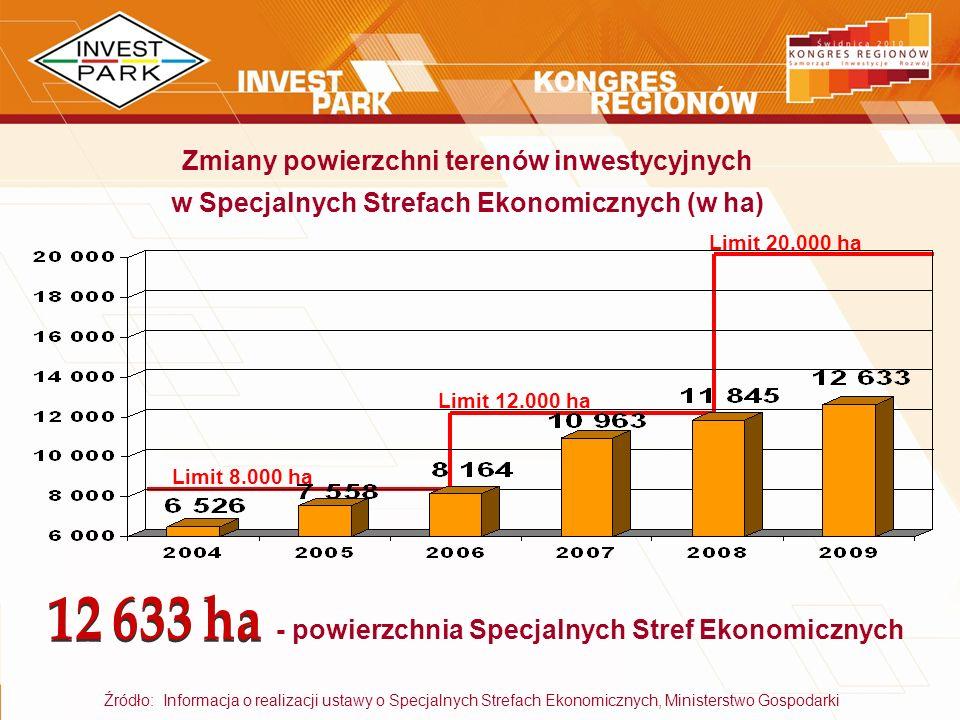 Źródło: Informacja o realizacji ustawy o Specjalnych Strefach Ekonomicznych, Ministerstwo Gospodarki Zmiany powierzchni terenów inwestycyjnych w Specj
