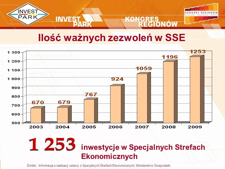 Źródło: Informacja o realizacji ustawy o Specjalnych Strefach Ekonomicznych, Ministerstwo Gospodarki Ilość ważnych zezwoleń w SSE inwestycje w Specjal