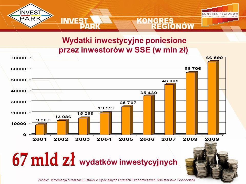 Źródło: Informacja o realizacji ustawy o Specjalnych Strefach Ekonomicznych, Ministerstwo Gospodarki Wydatki inwestycyjne poniesione przez inwestorów
