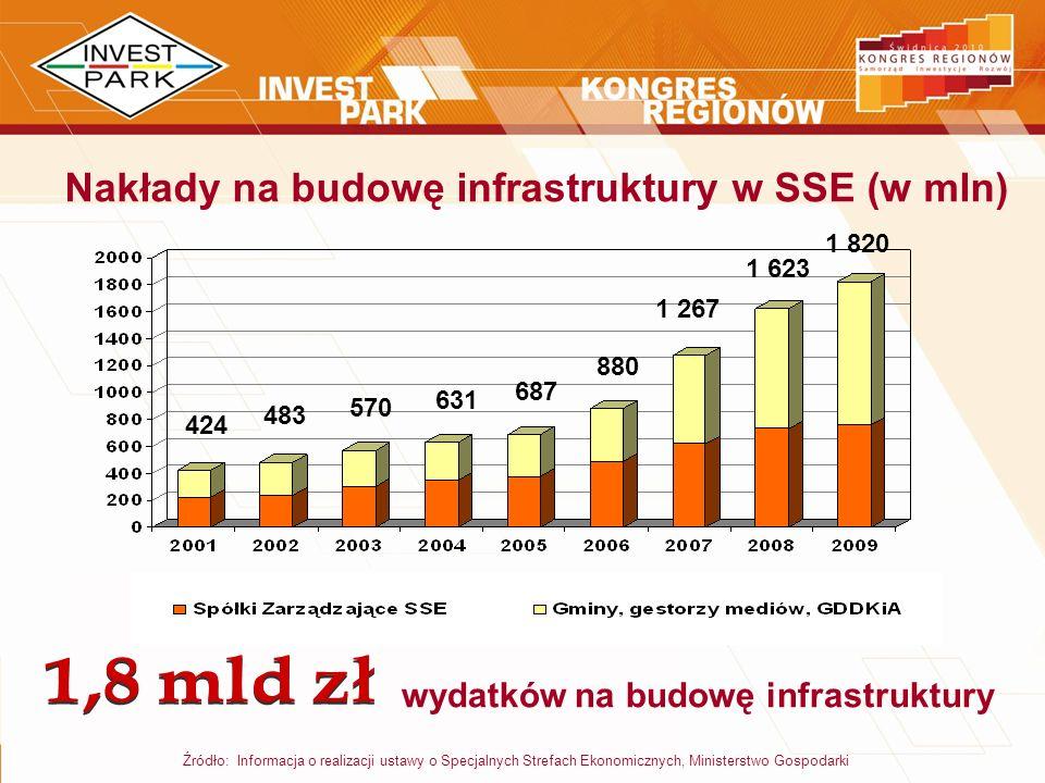 Źródło: Informacja o realizacji ustawy o Specjalnych Strefach Ekonomicznych, Ministerstwo Gospodarki Nakłady na budowę infrastruktury w SSE (w mln) wy