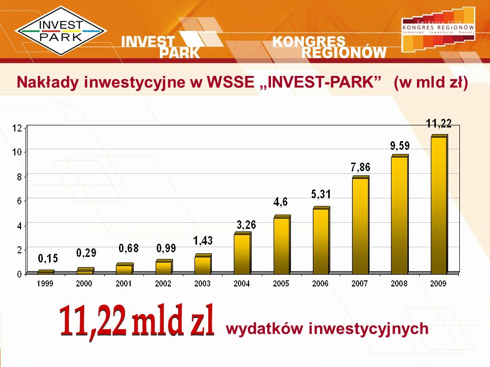 Nakłady inwestycyjne w WSSE INVEST-PARK (w mld zł) wydatków inwestycyjnych