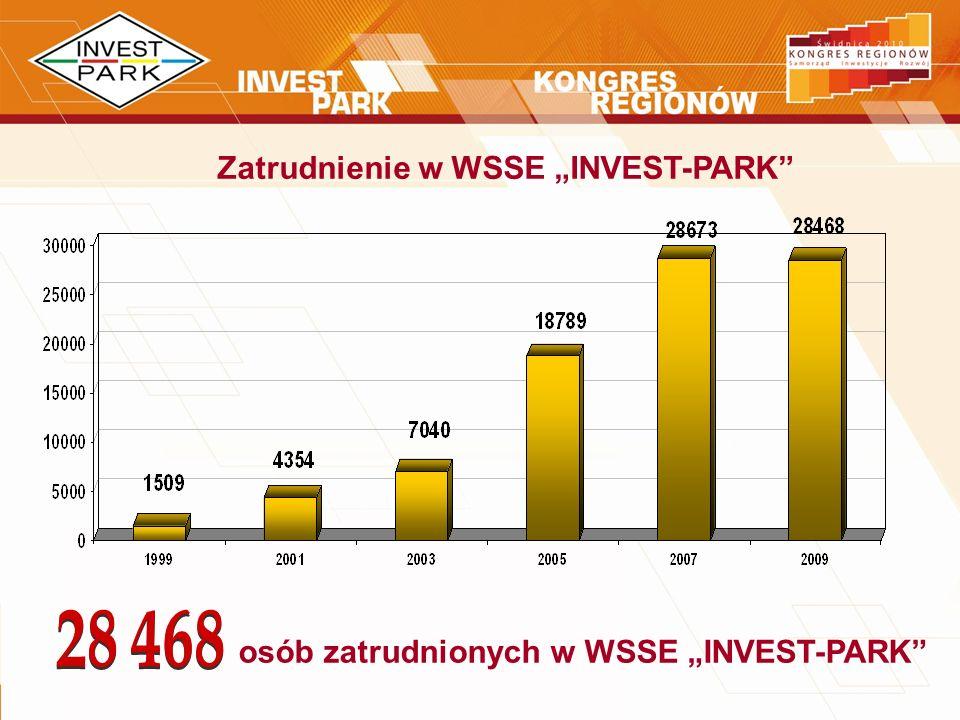 Zatrudnienie w WSSE INVEST-PARK osób zatrudnionych w WSSE INVEST-PARK