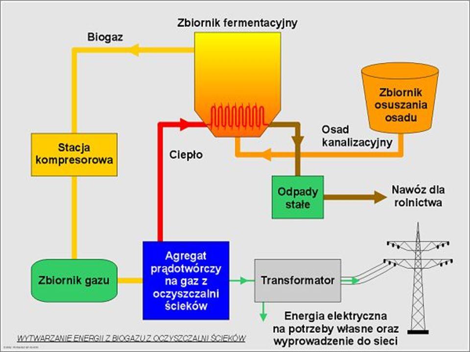Wytwarzanie energii z biogazu oczyszczalni ścieków