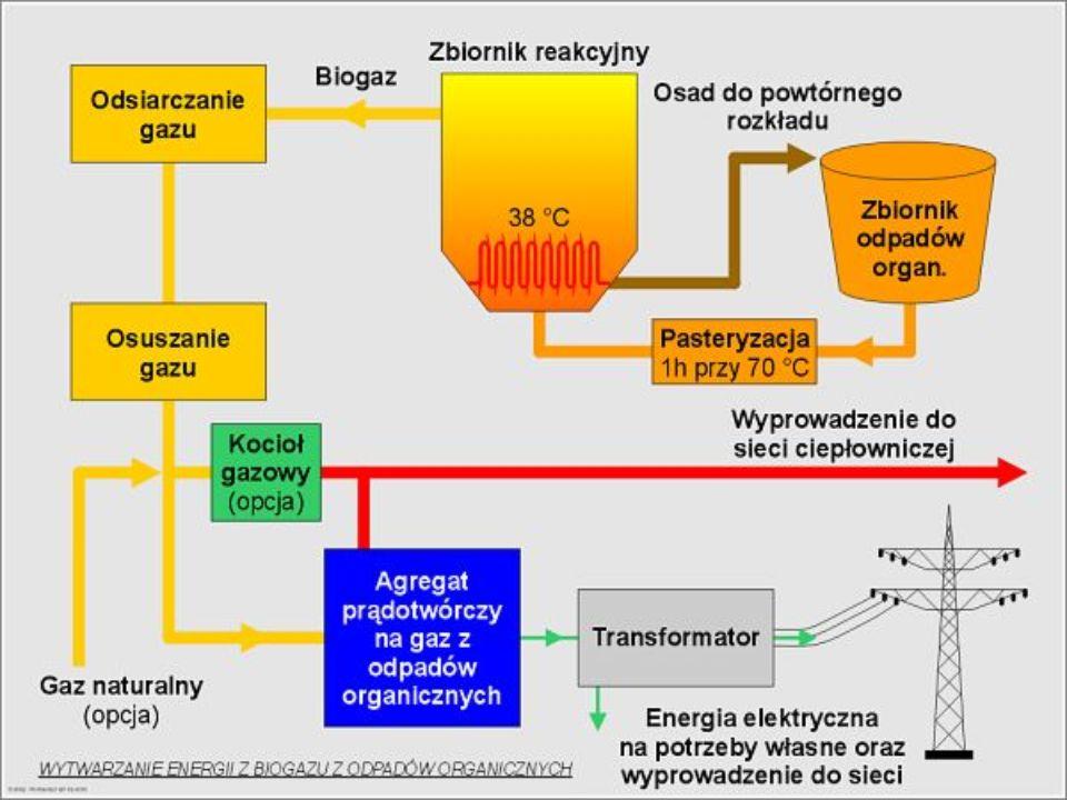 Wytwarzanie energii z biogazu odpadów organicznych